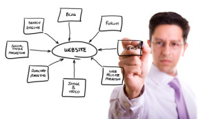 Website Design and Marketing | Phoenix AZ